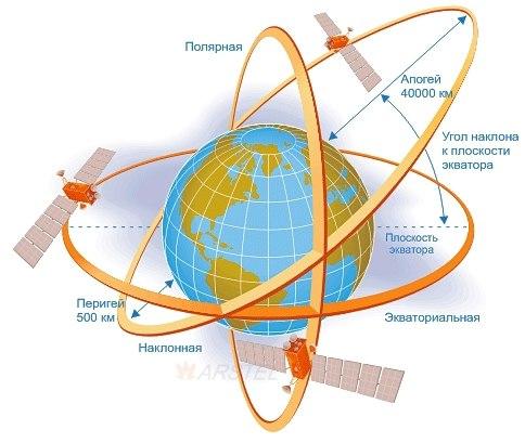 На какой высоте летают космические аппараты?