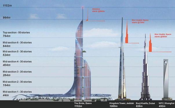 В Ираке планируется возведение самого высокого здания в мире, которое будет полностью снабжать себя энергией