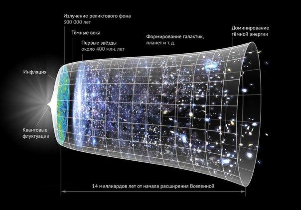 Почему энергия исчезает из Вселенной?