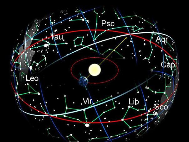 Положение «знаков зодиака» давно изменилось
